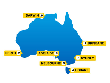 7 cities of Australia weather lottery