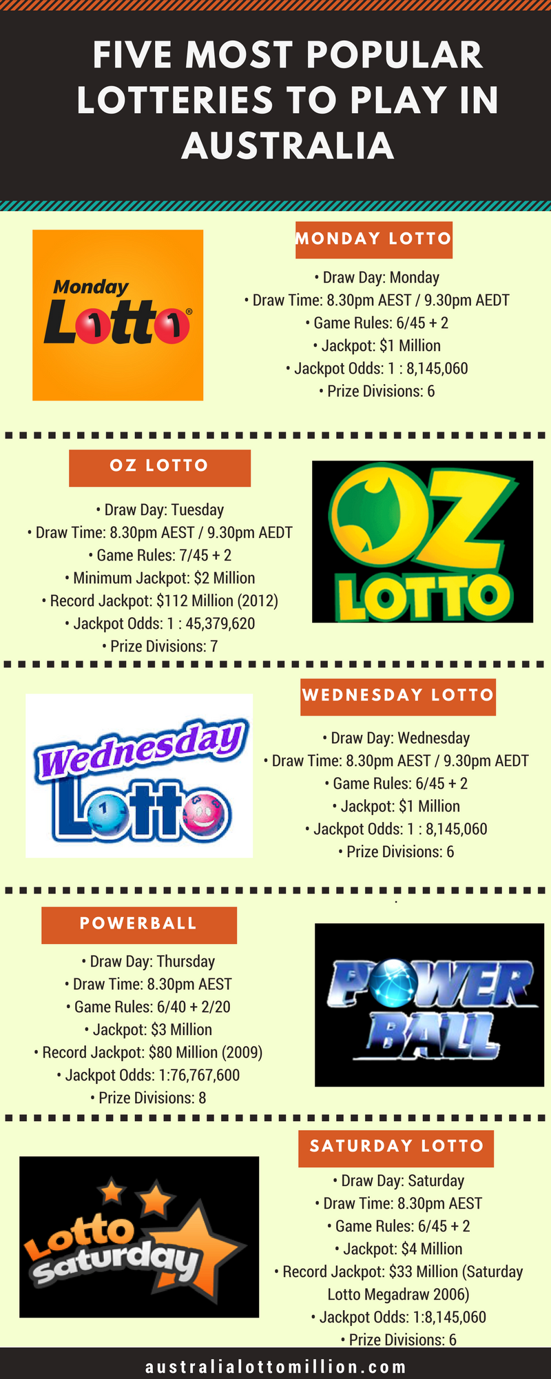 Five most popular lotteries to play in Australia